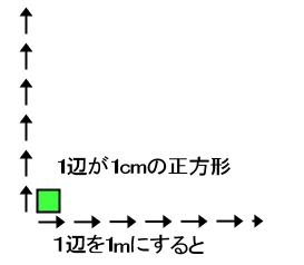 平方センチメートル 何 1 は 平方メートル